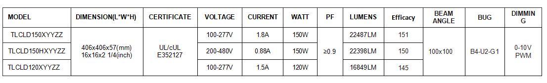 Inogeno CLD LED wall packs