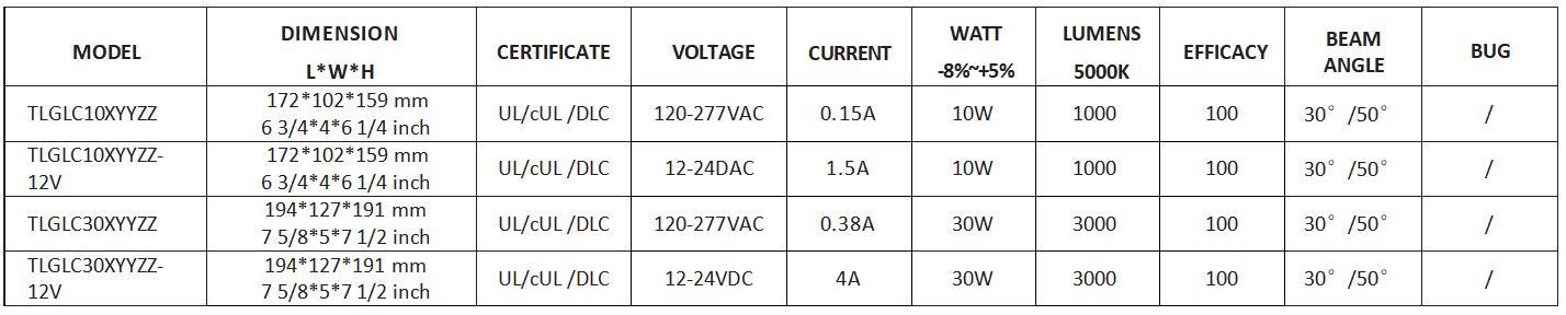 Inogeno GLC LED Flood Light Parameter